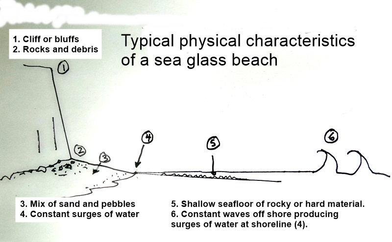 typical physical characteristics of a sea glass beach